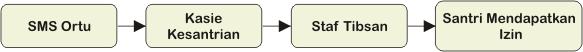 struktur organisasi - kesantrian ilim