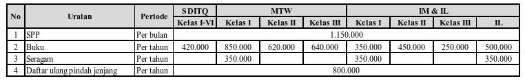 tabel-biaya-pendidikn-tp-2016-2017